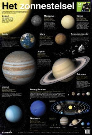 Poster: Het zonnestelsel - 1 stuk-771